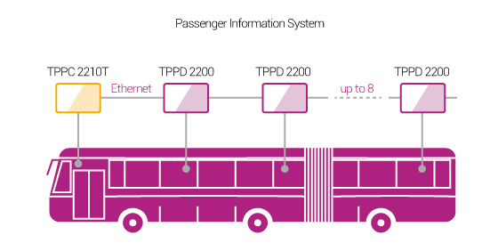 NEXCOM Passenger Information System Boosts Customer Satisfaction in European Buses