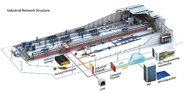 Henge? Industry Solution