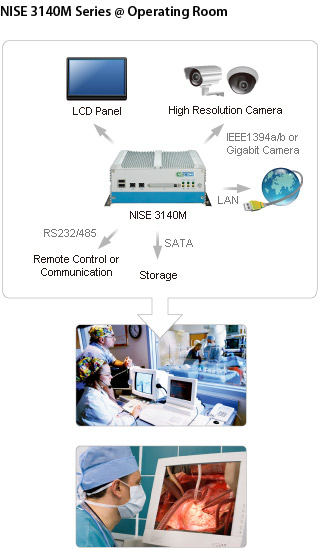 NISE 3140M Series @ Operating Room